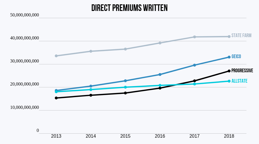 Top Four Car Insurance Companies by Direct Premiums Written