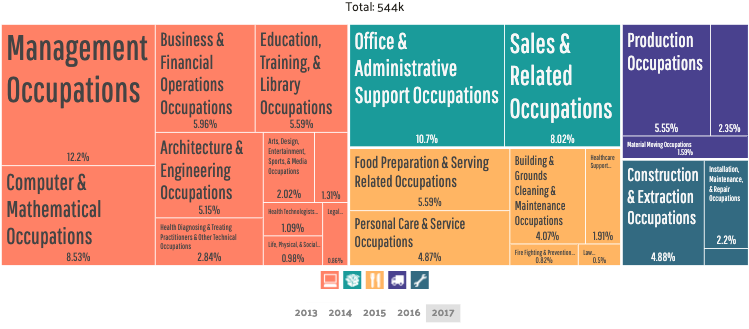 San Jose Employment by Occupations