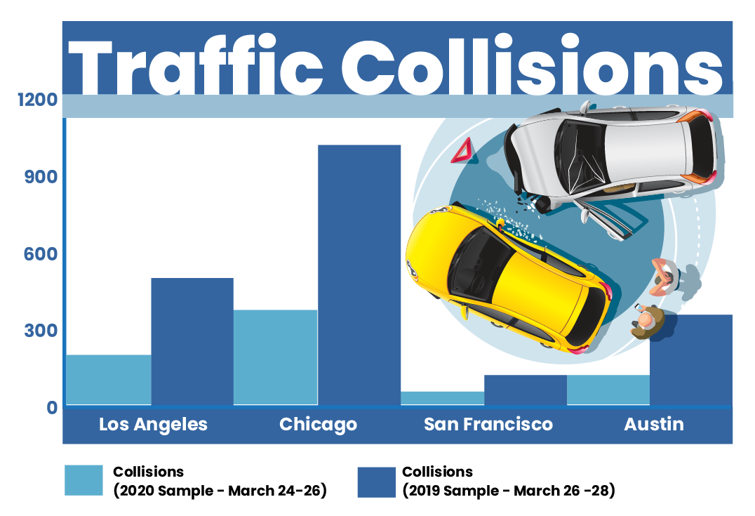 a graphic of traffic collision during the coronavirus for Los Angeles, Chicago, San Francisco, and Austin