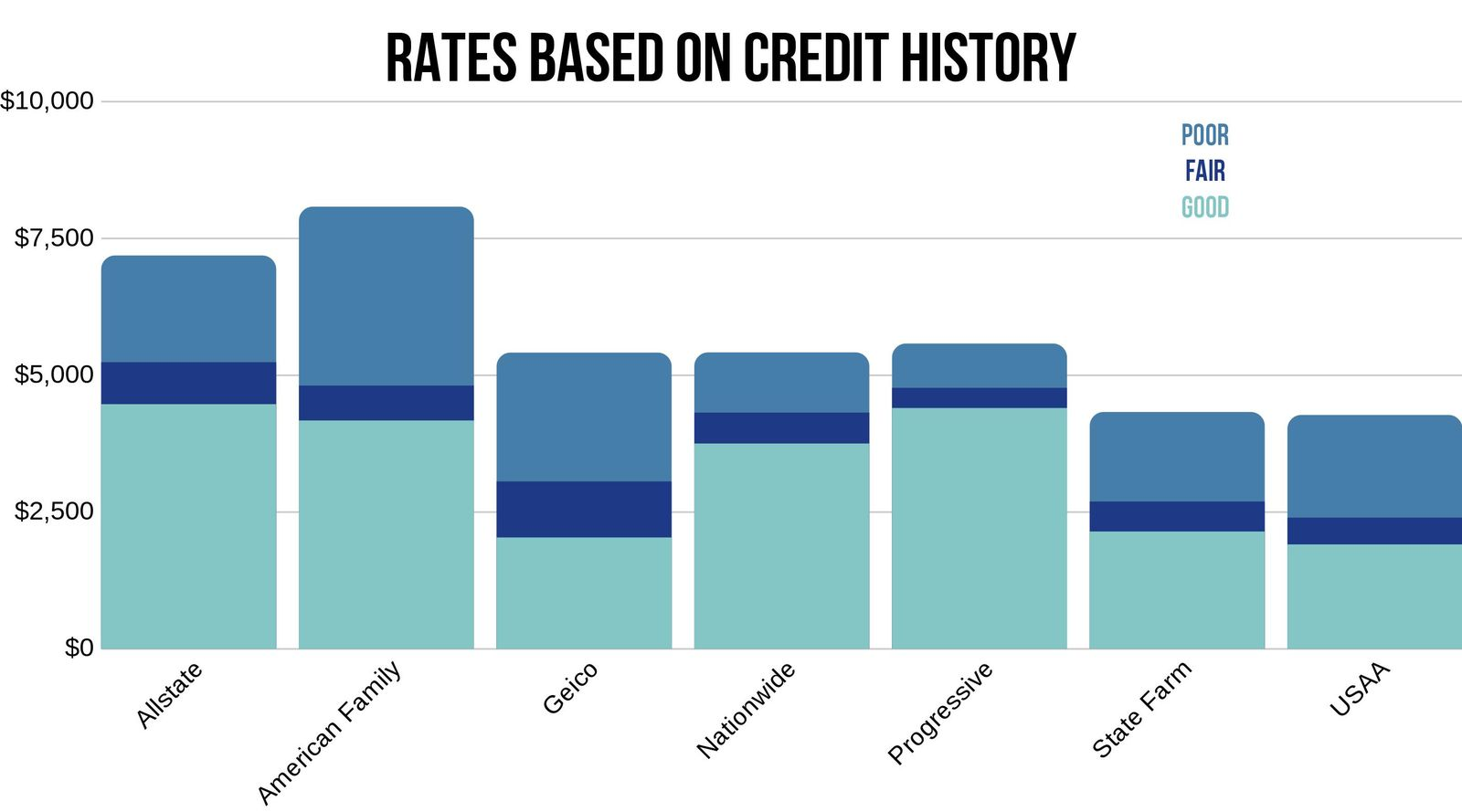 Car Insurance rates in Amarillo based on credit history