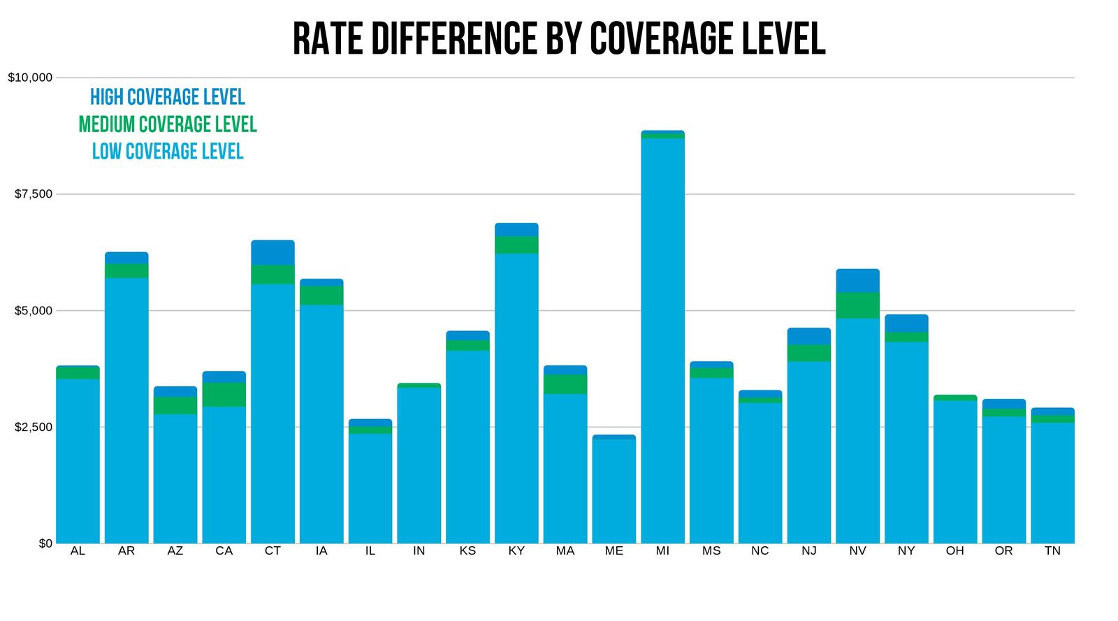 Travelers Rates by Coverage Level by State