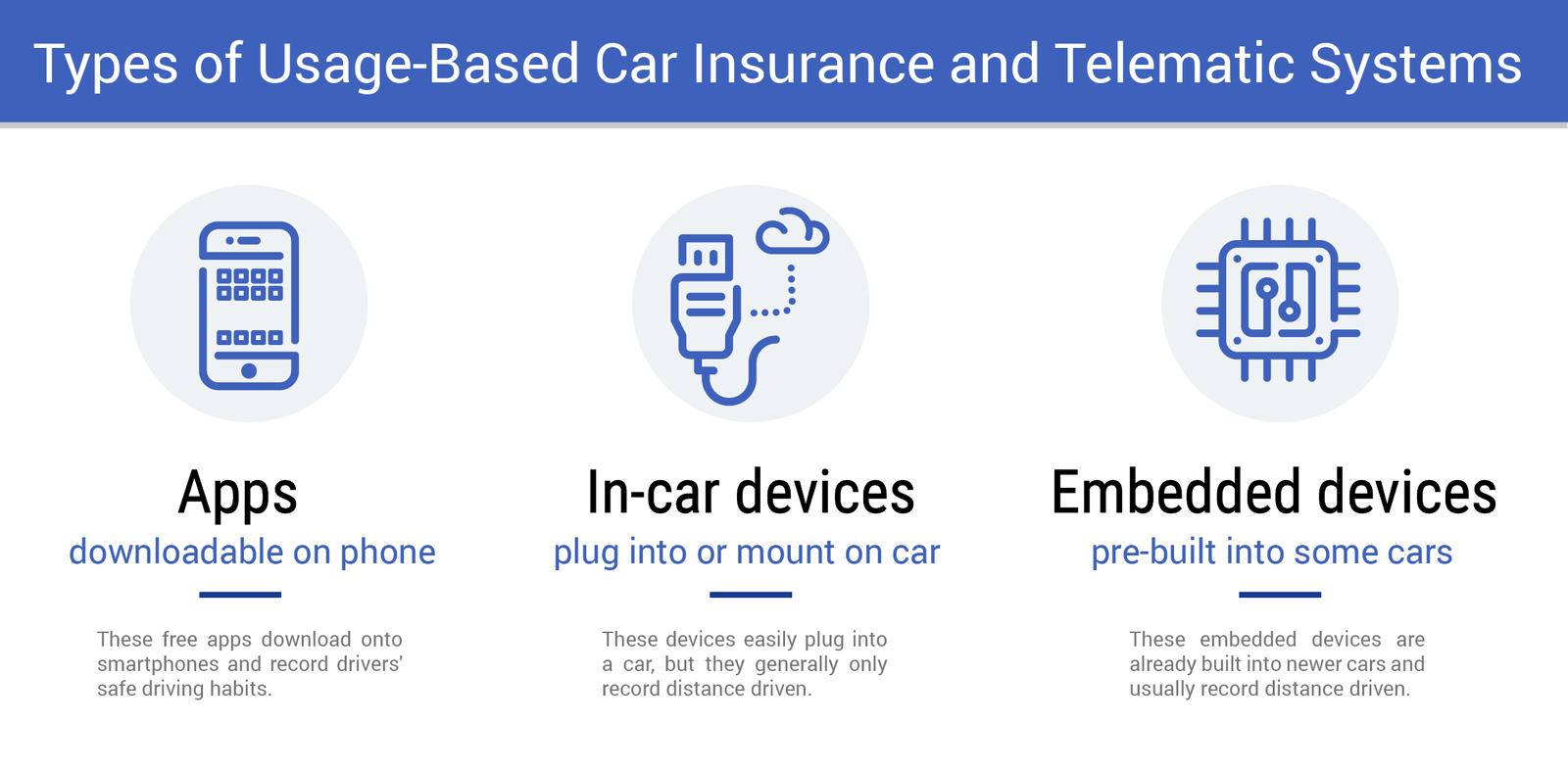 Types of Usage Based Car Insurnace