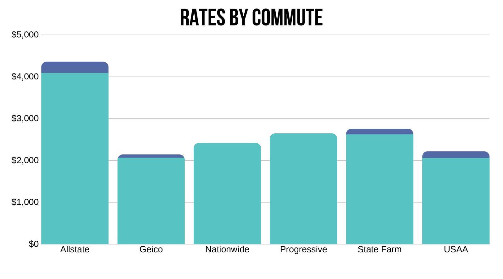 Alexandria VA Car insurance rates by commute