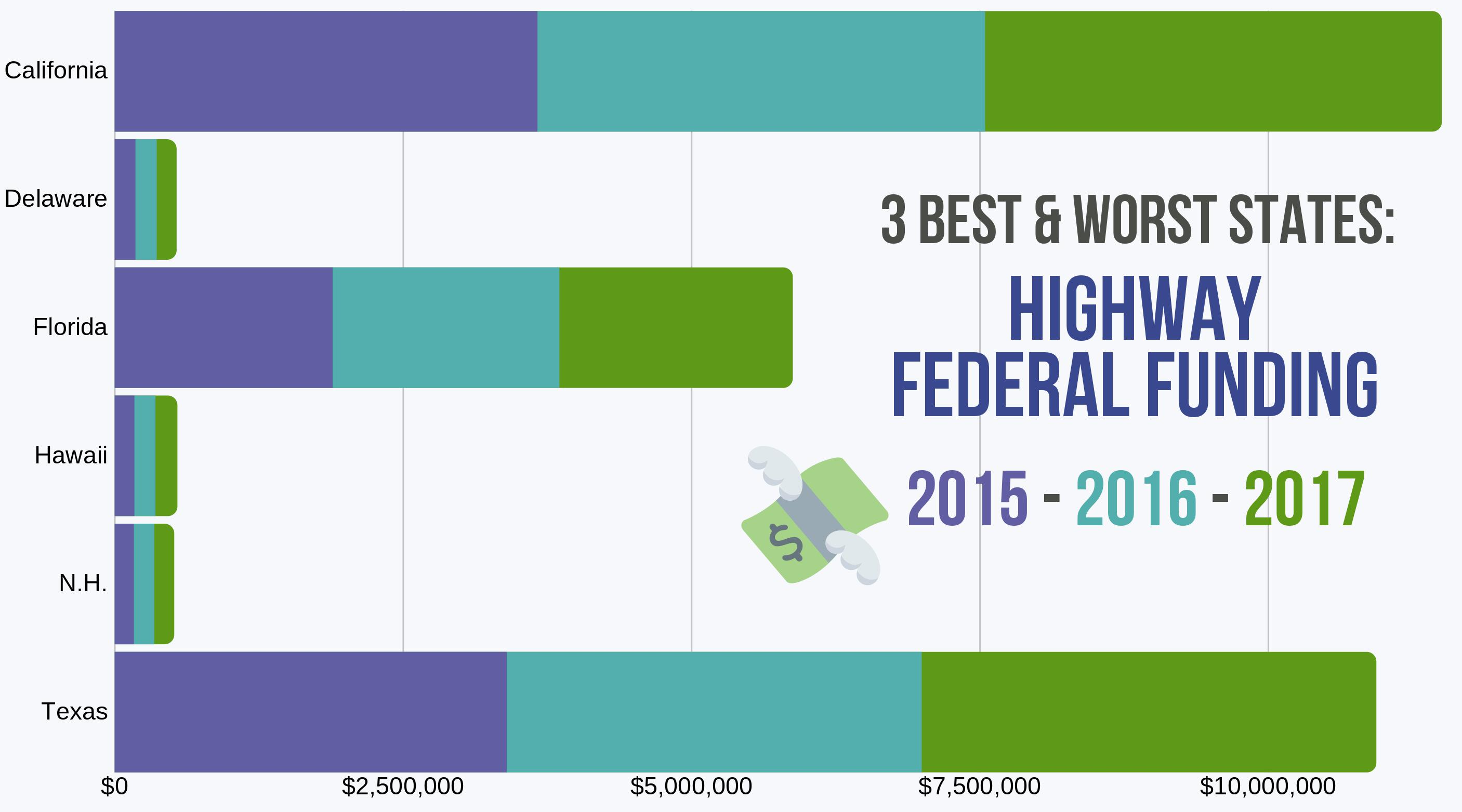 Highway Federal funding in 6 states from '15-'17