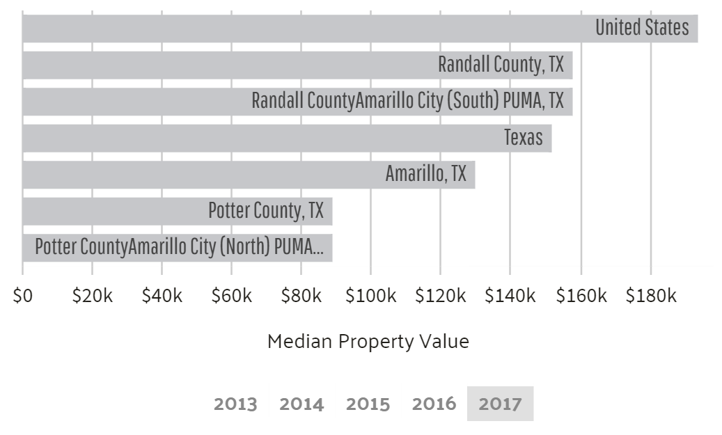 Property value in Amarillo compared to the rest of texas