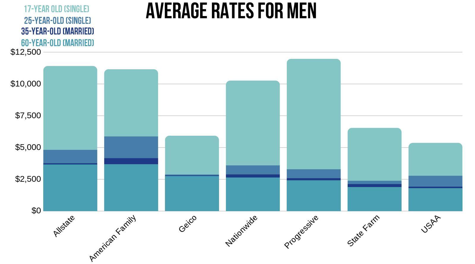 Amarillo car insurance rate for men