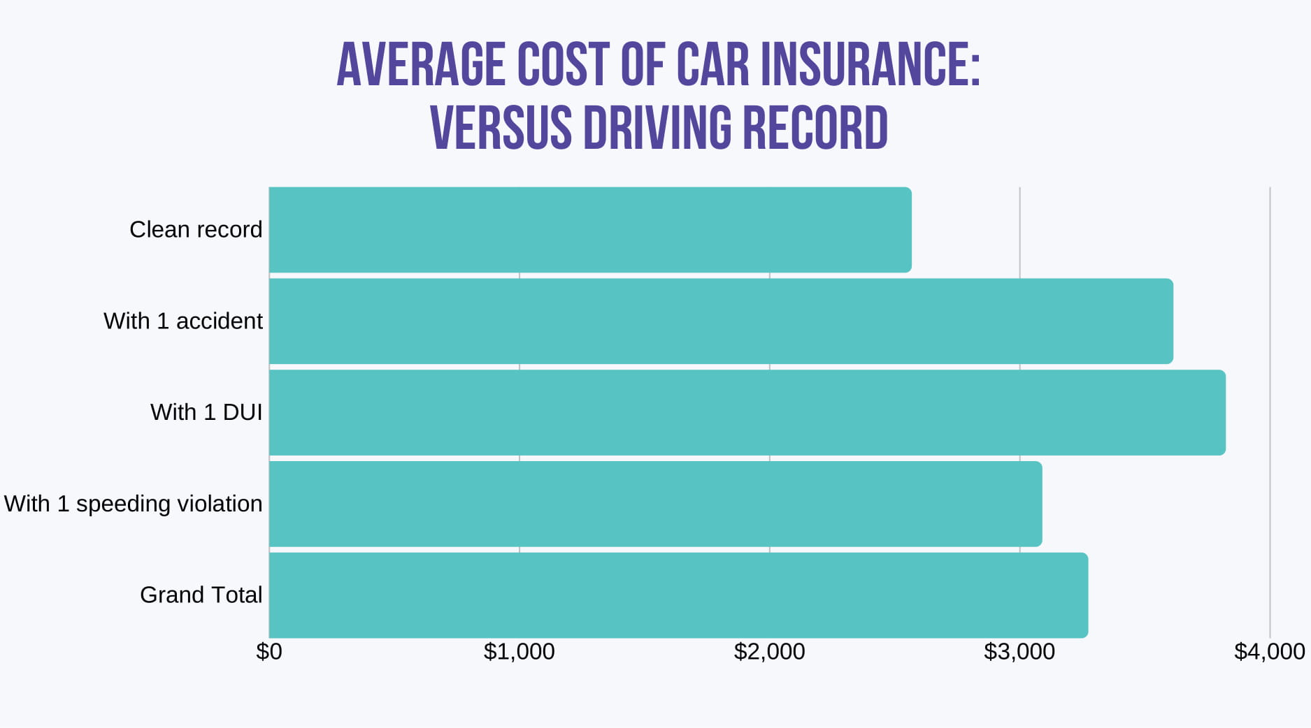 AVERAGE COST OF CAR INSURANCE VERSUS DRIVING RECORD