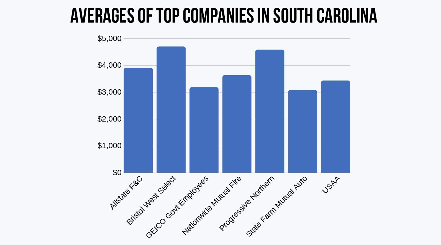 South Carolina Average Companies