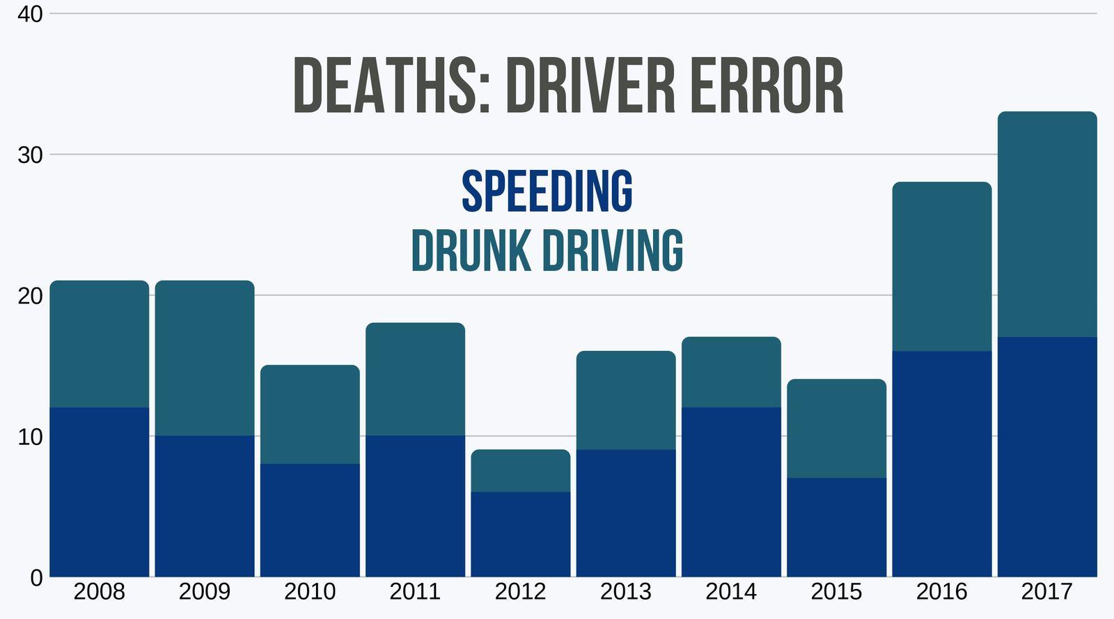 Deaths in DC by speeding or drunk driving 10 year trend