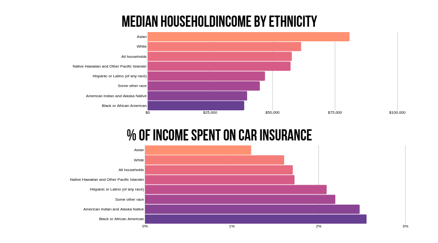 Bar charts of median household income by ethnicity and the percent of income spent on car insurance