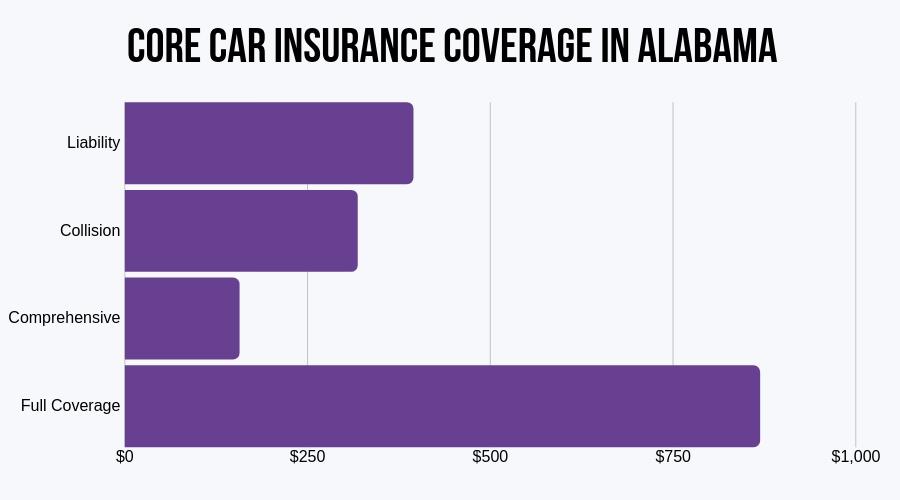 Core Car Insurance Coverage in Alabama