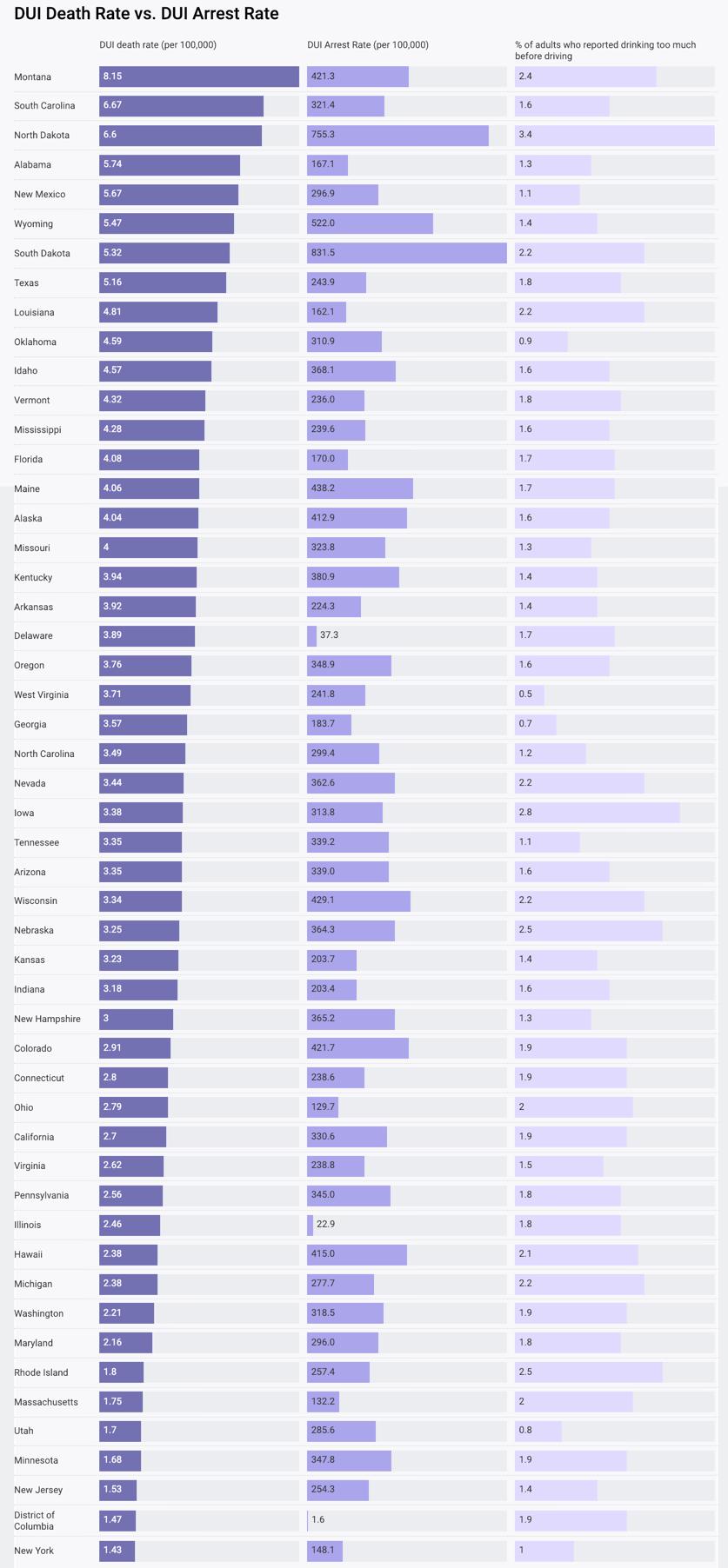 DUI fatality rates vs arrest rate