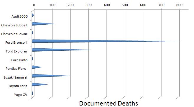 Deadliest Vehicles Death Chart