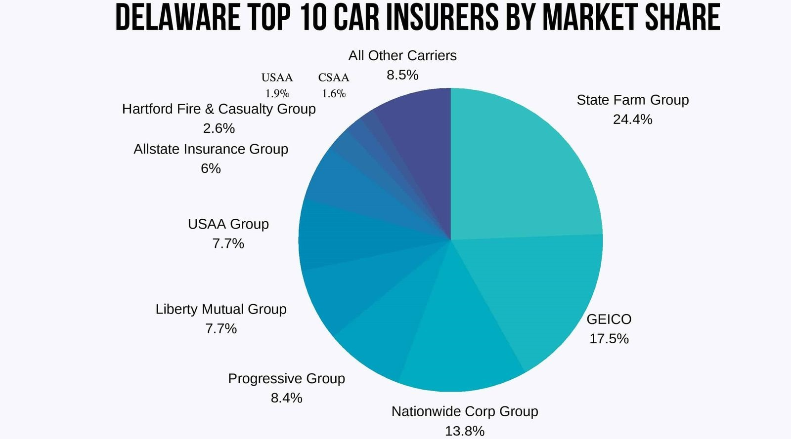 pie chart of Delaware's Top 10 Car Insurance Companies by Market Share