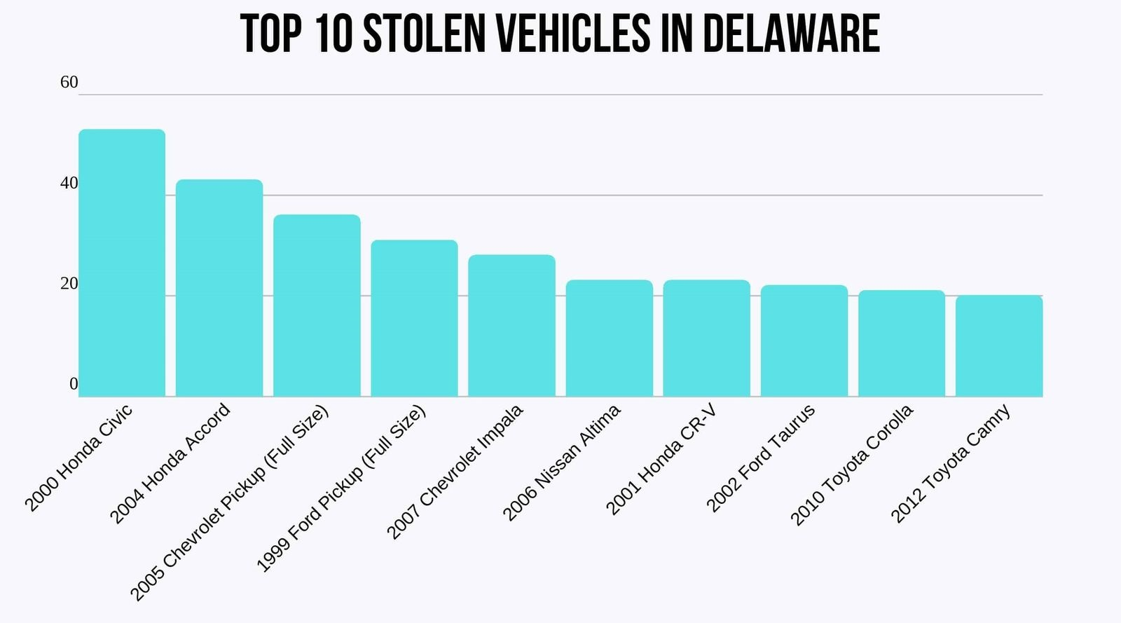 bar chart of the top 10 stolen vehicles in Delaware