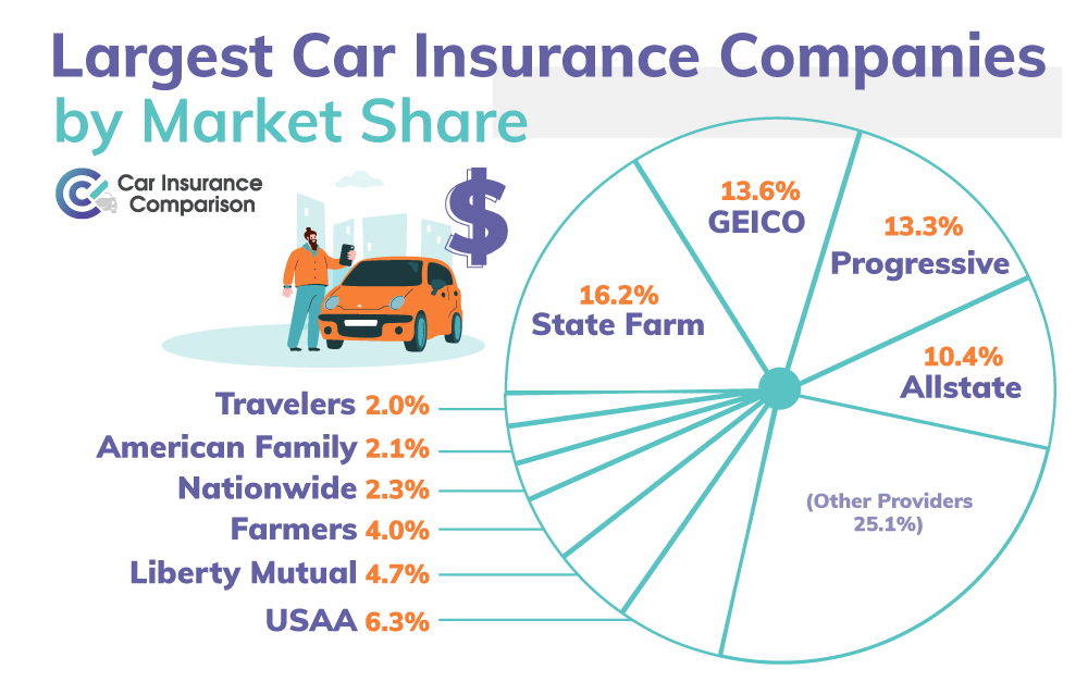 Largest Car Insurance Companies by Market Share
