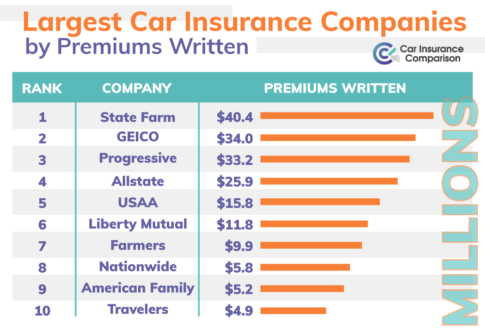 Largest Car Insurance Companies by Premiums Written