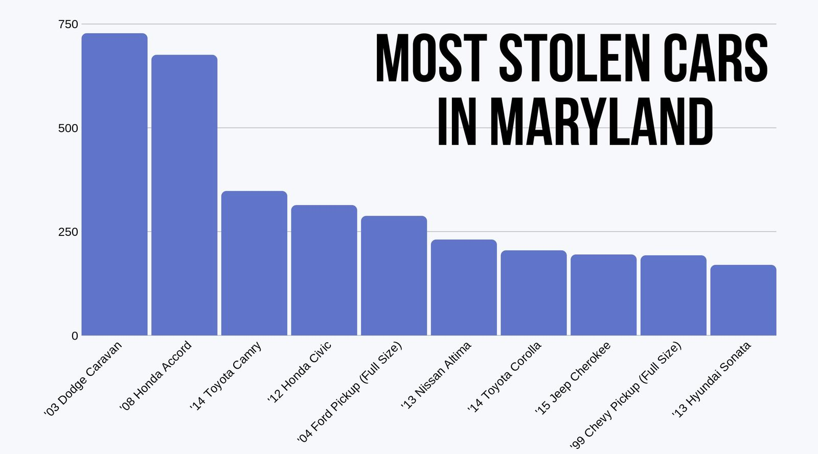 Cars Most Often Stolen in Maryland