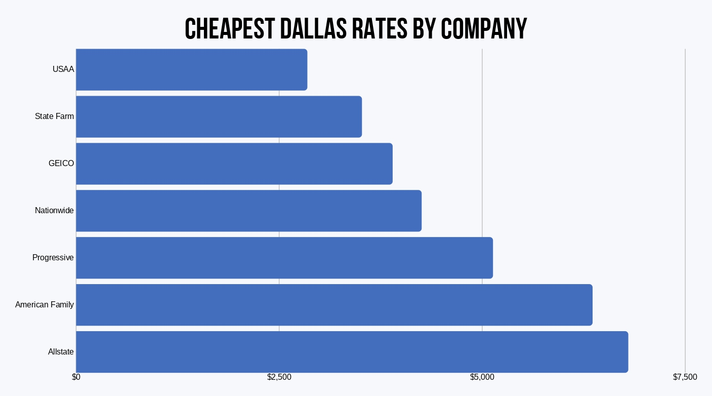 Dallas cheapest rates by company