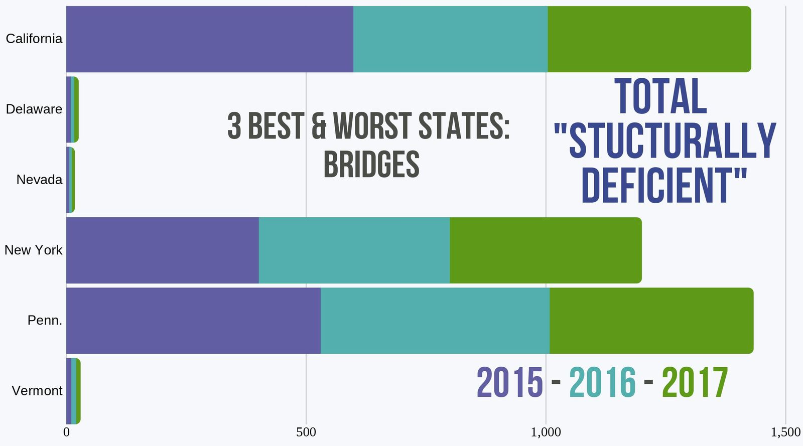 Number of Structurally Deficient Bridges in 6 states '15-'17