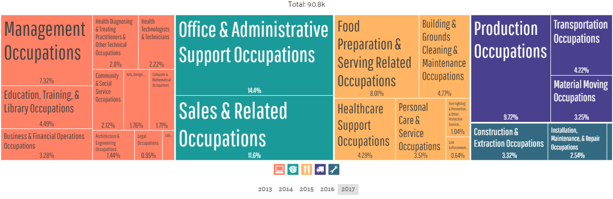 Akron Employment by Occupations (2)