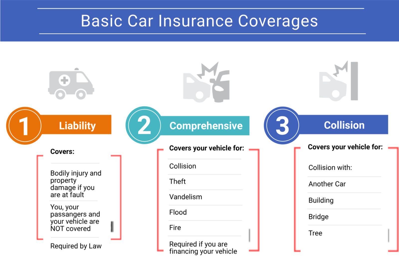 Basic car insurance coverages