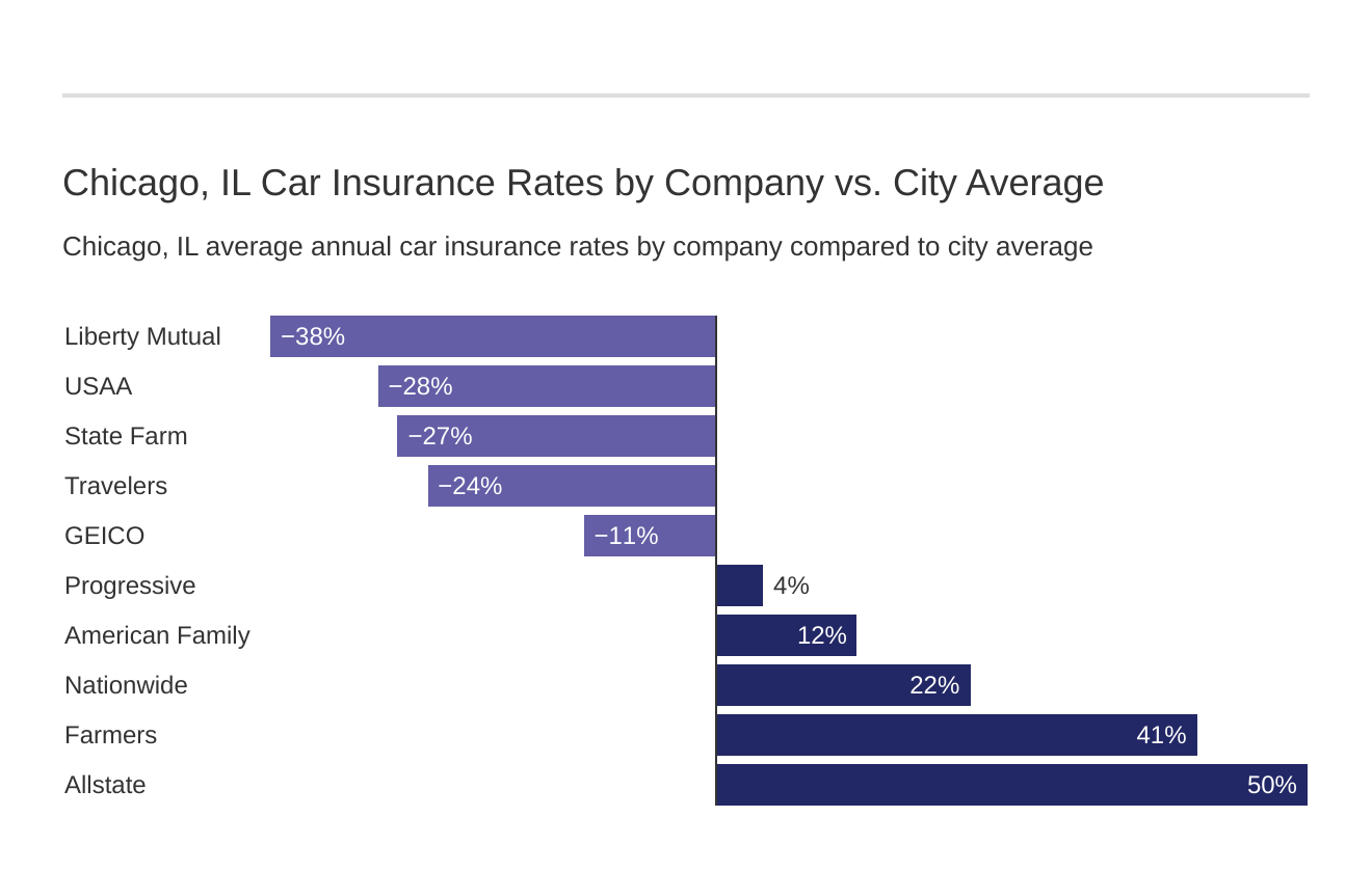 Chicago, IL Car Insurance Rates by Company vs. City Average