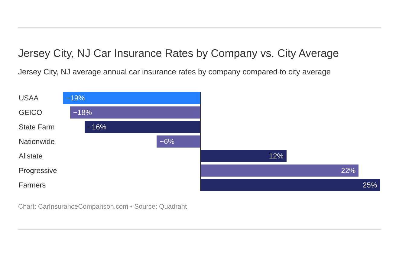 Jersey City, NJ Car Insurance Rates by Company vs. City Average