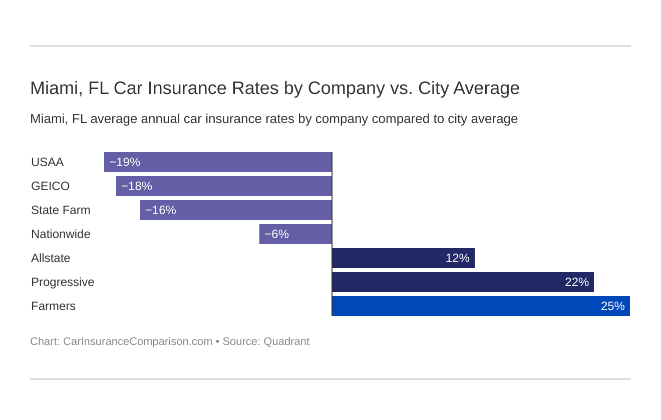 Miami, FL Car Insurance Rates by Company vs. City Average