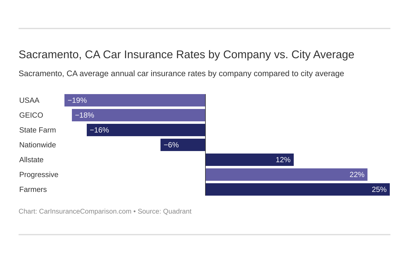 Sacramento, CA Car Insurance Rates by Company vs. City Average