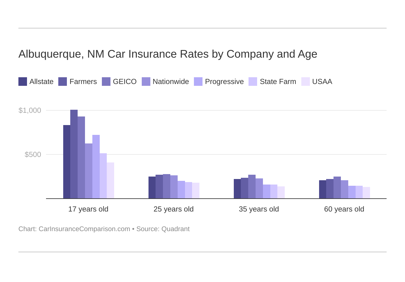Albuquerque, NM Car Insurance Rates by Company and Age