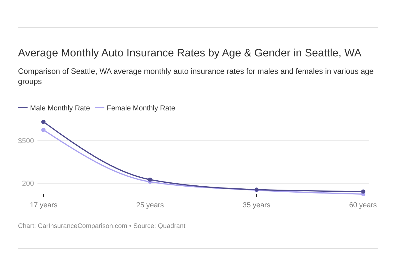 Average Monthly Auto Insurance Rates by Age & Gender in Seattle, WA