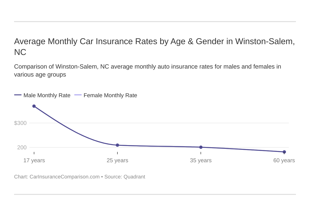 Average Monthly Car Insurance Rates by Age & Gender in Winston-Salem, NC