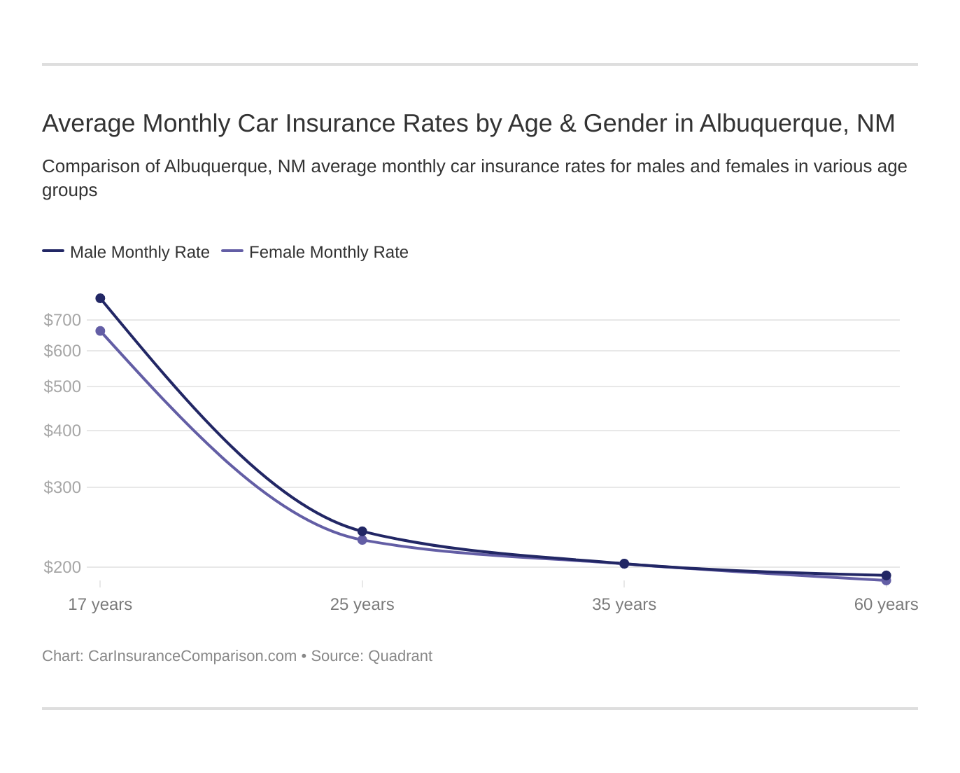 Average Monthly Car Insurance Rates by Age & Gender in Albuquerque, NM