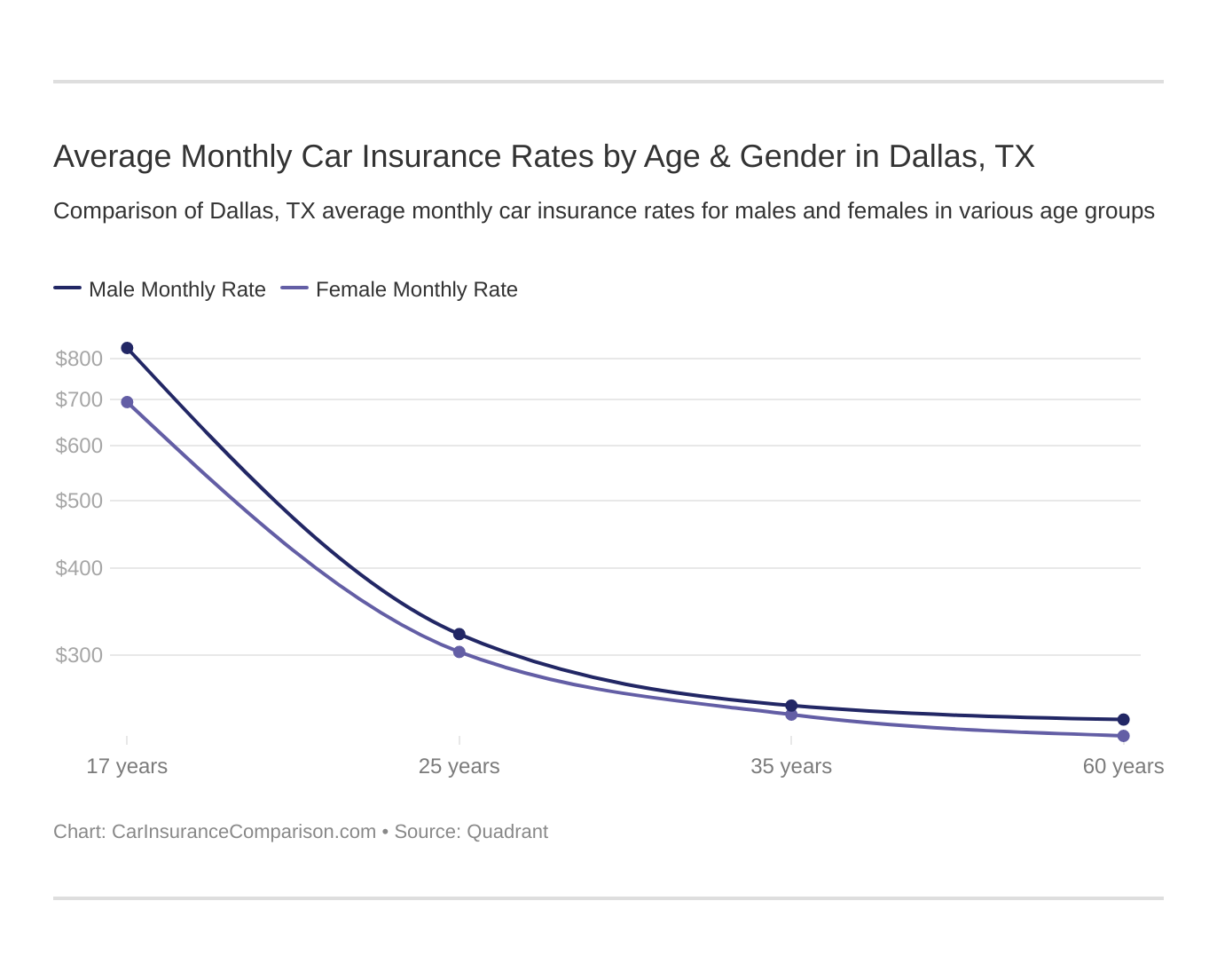 Average Monthly Car Insurance Rates by Age & Gender in Dallas, TX