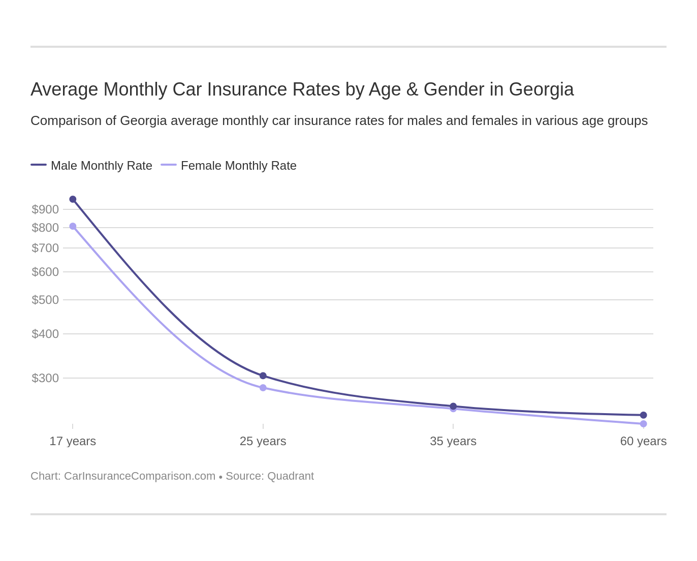 Average Monthly Car Insurance Rates by Age & Gender in Georgia