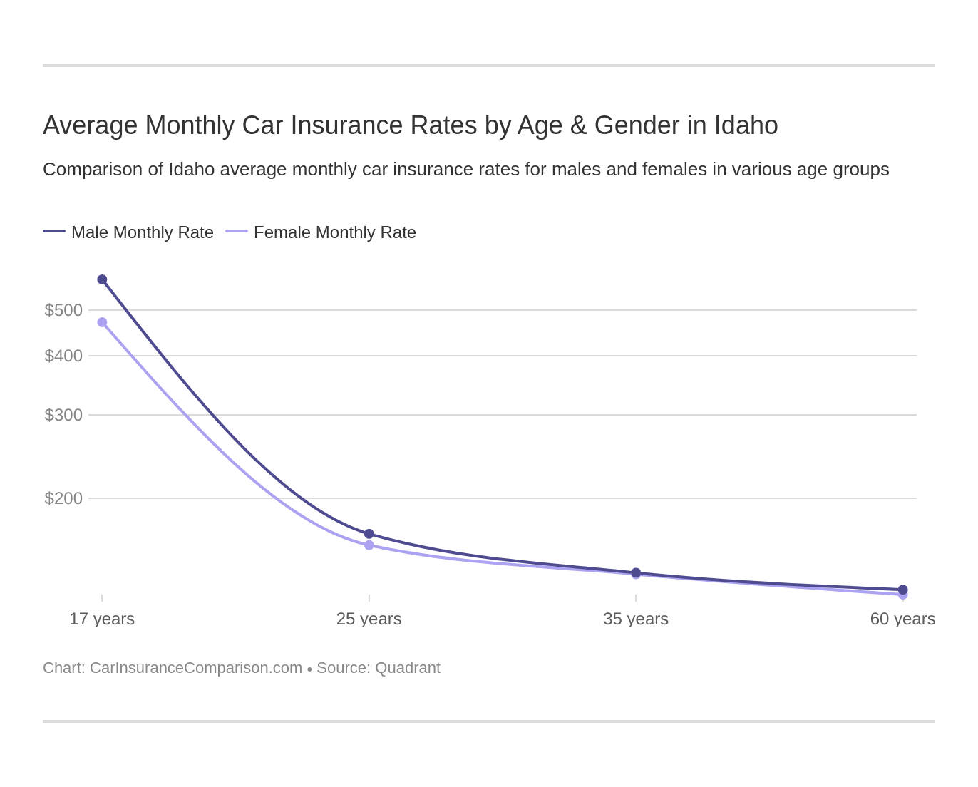 Average Monthly Car Insurance Rates by Age & Gender in Idaho