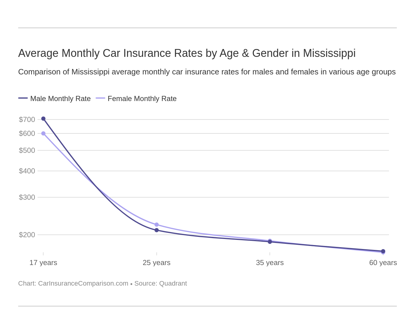Average Monthly Car Insurance Rates by Age & Gender in Mississippi