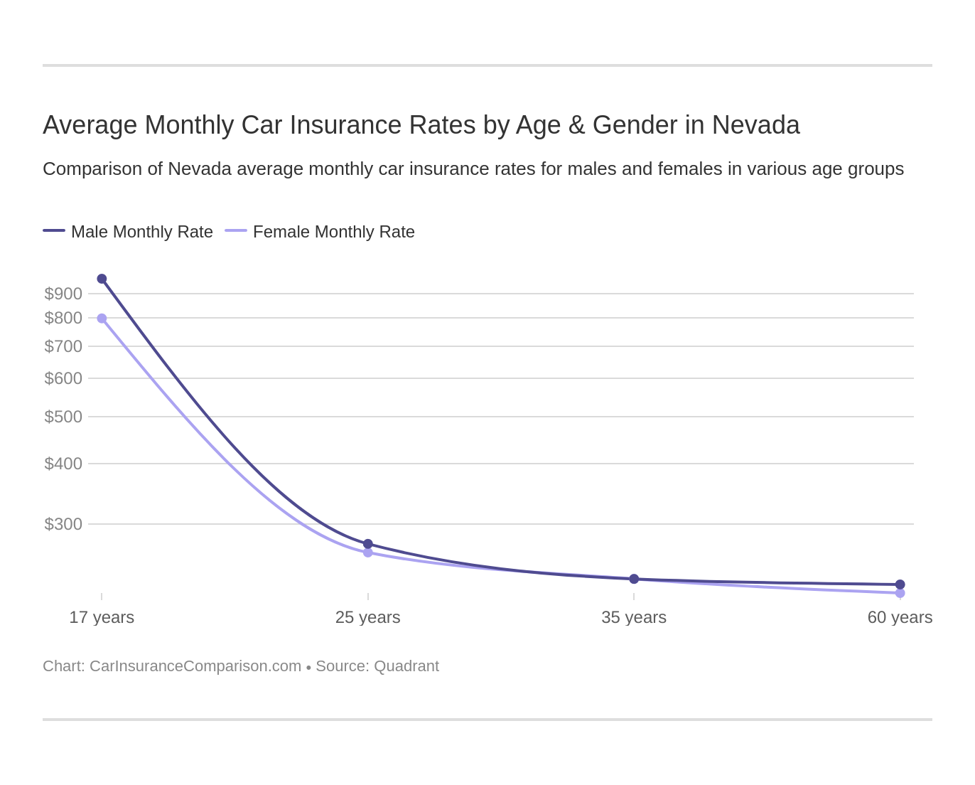 Average Monthly Car Insurance Rates by Age & Gender in Nevada