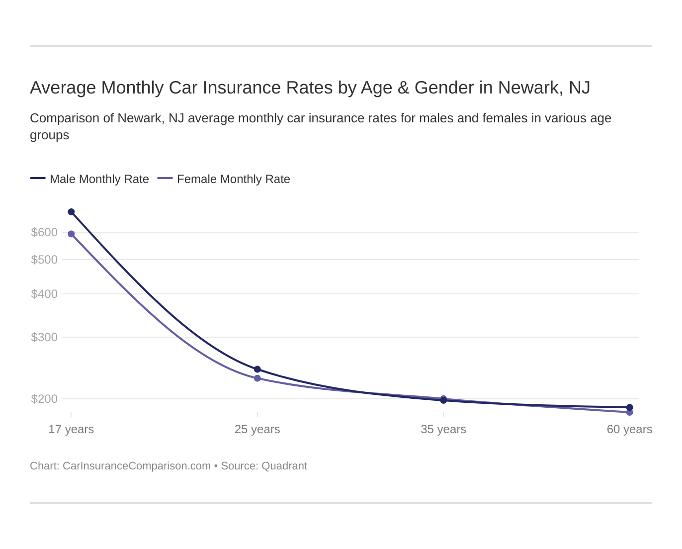 Average Monthly Car Insurance Rates by Age & Gender in Newark, NJ