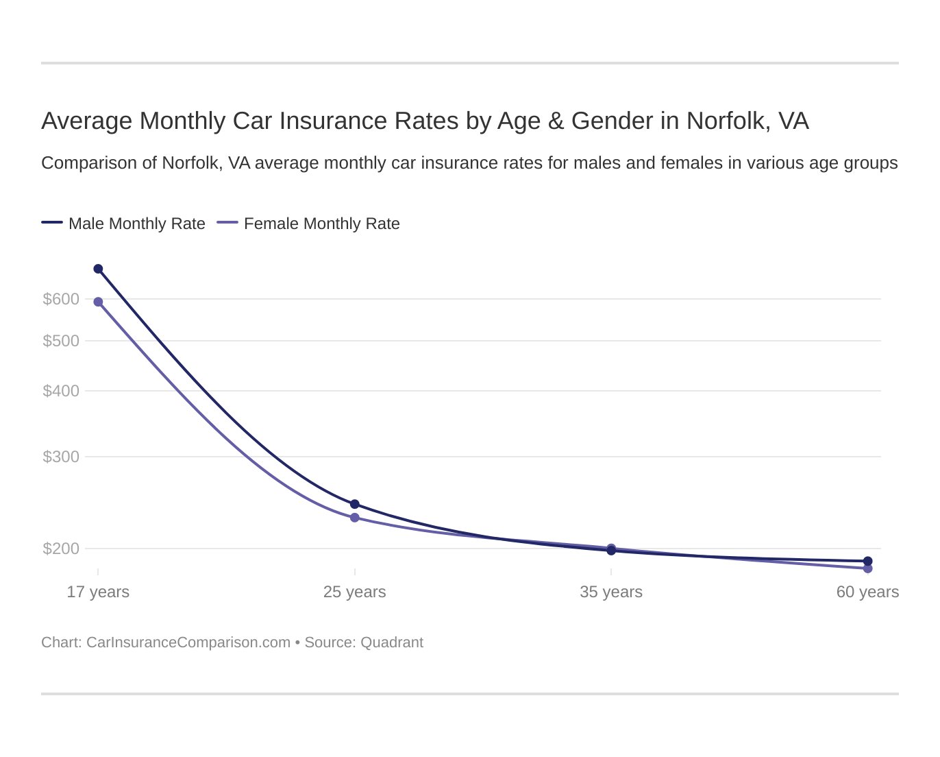 Average Monthly Car Insurance Rates by Age & Gender in Norfolk, VA