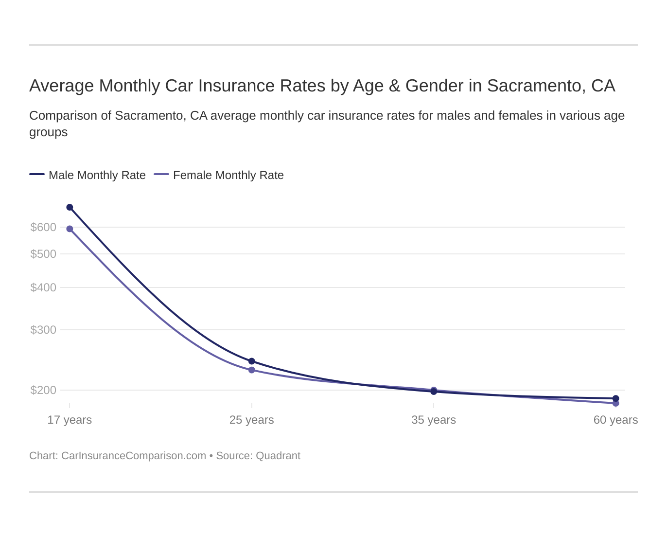 Average Monthly Car Insurance Rates by Age & Gender in Sacramento, CA