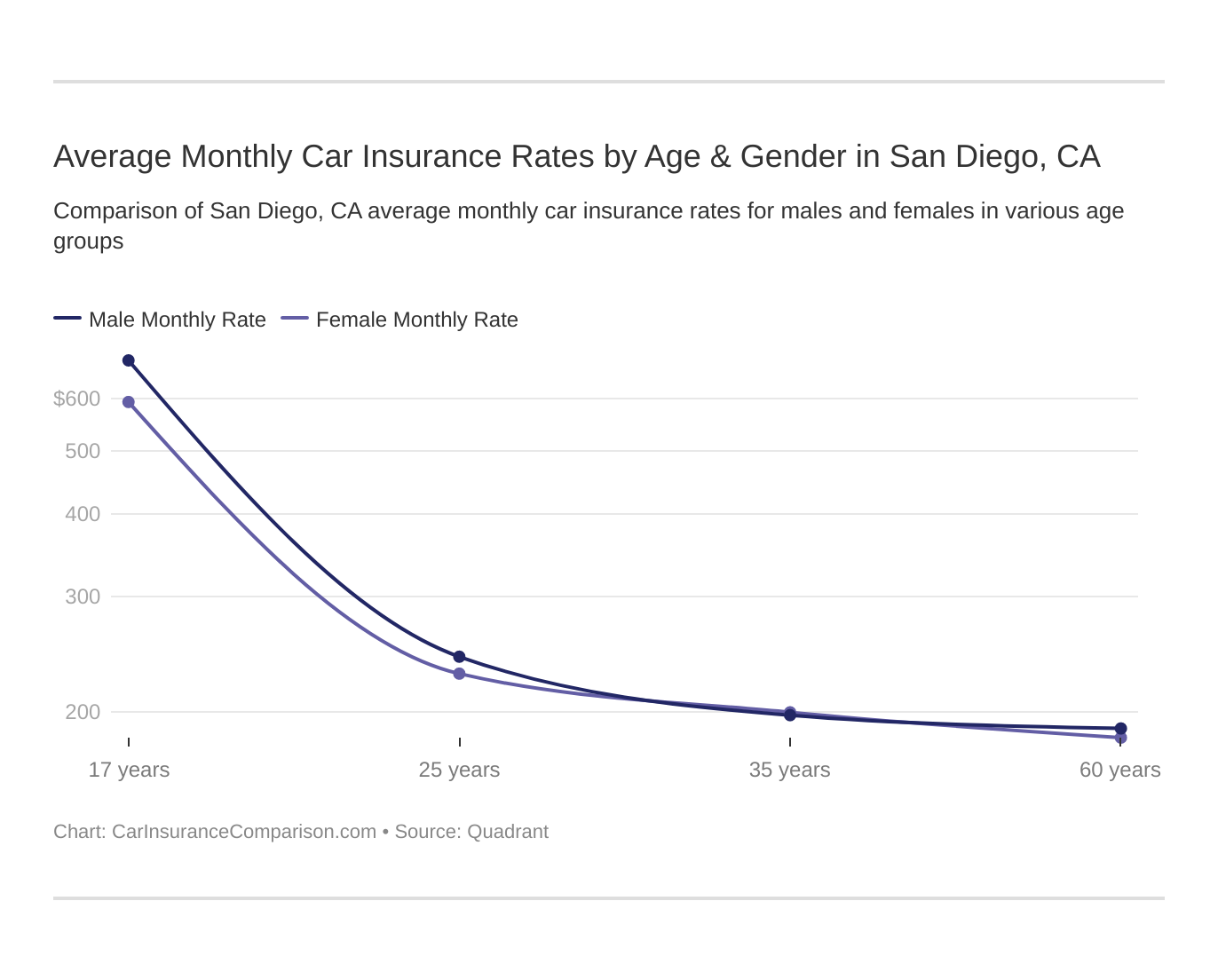 Average Monthly Car Insurance Rates by Age & Gender in San Diego, CA