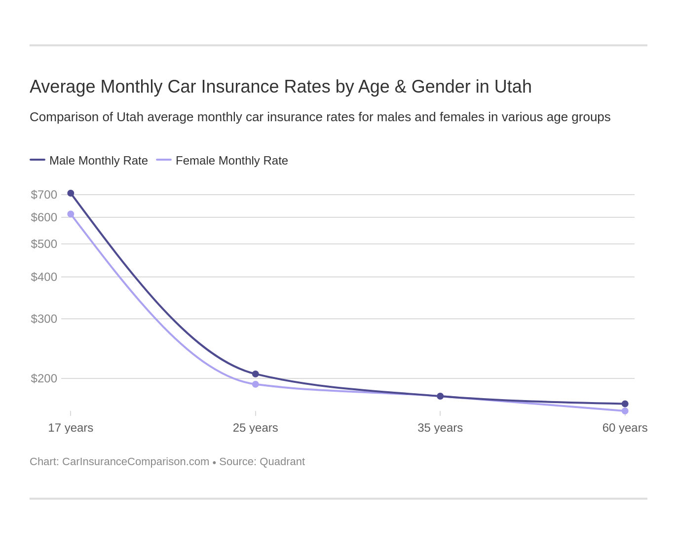Average Monthly Car Insurance Rates by Age & Gender in Utah