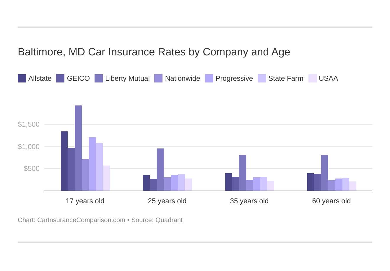 Baltimore, MD Car Insurance Rates by Company and Age