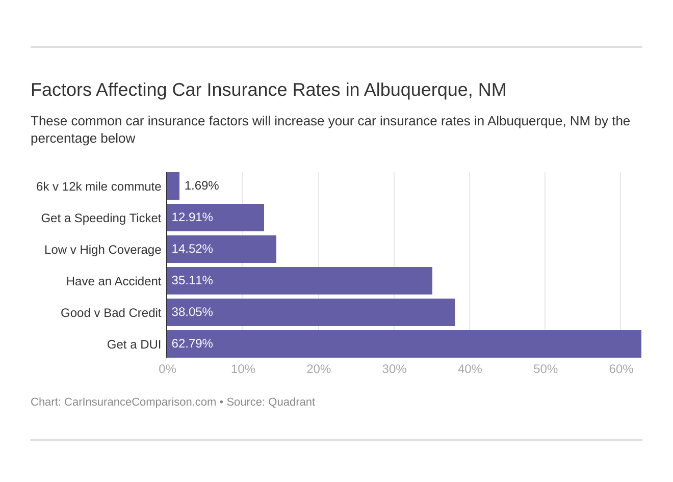 Factors Affecting Car Insurance Rates in Albuquerque, NM