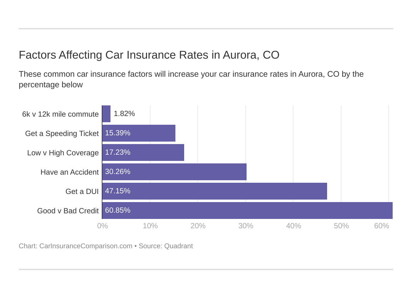 Factors Affecting Car Insurance Rates in Aurora, CO