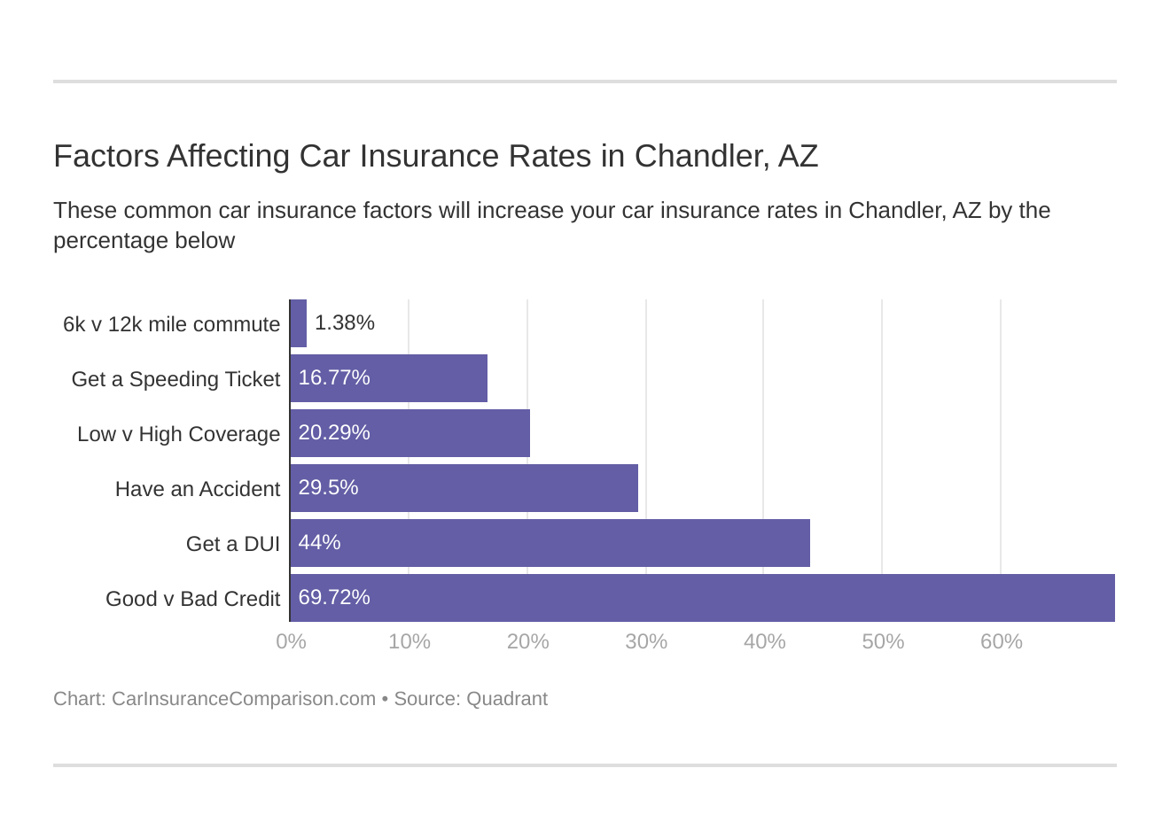 Factors Affecting Car Insurance Rates in Chandler, AZ