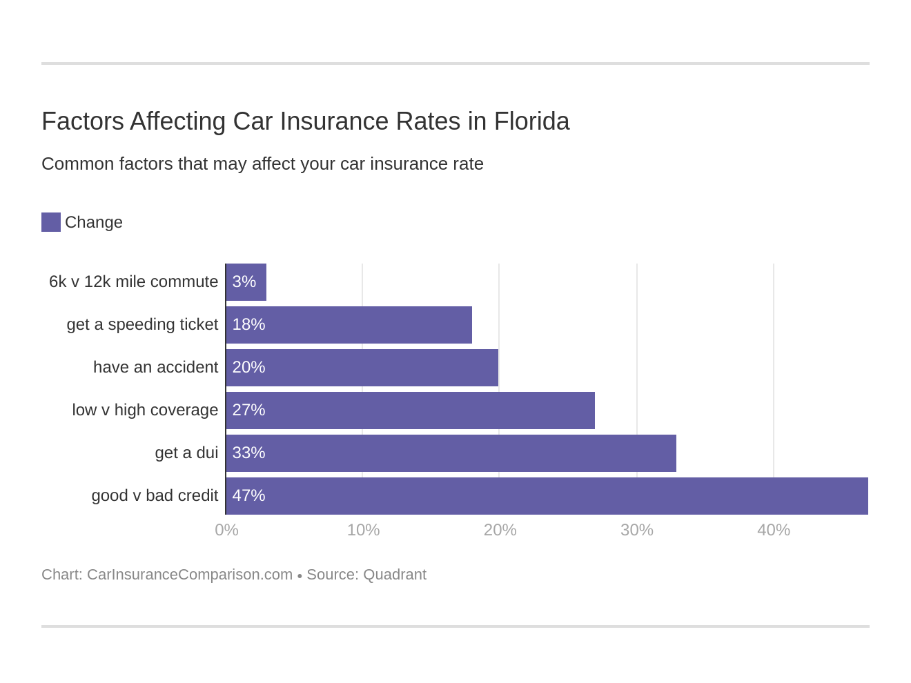 Factors Affecting Car Insurance Rates in Florida