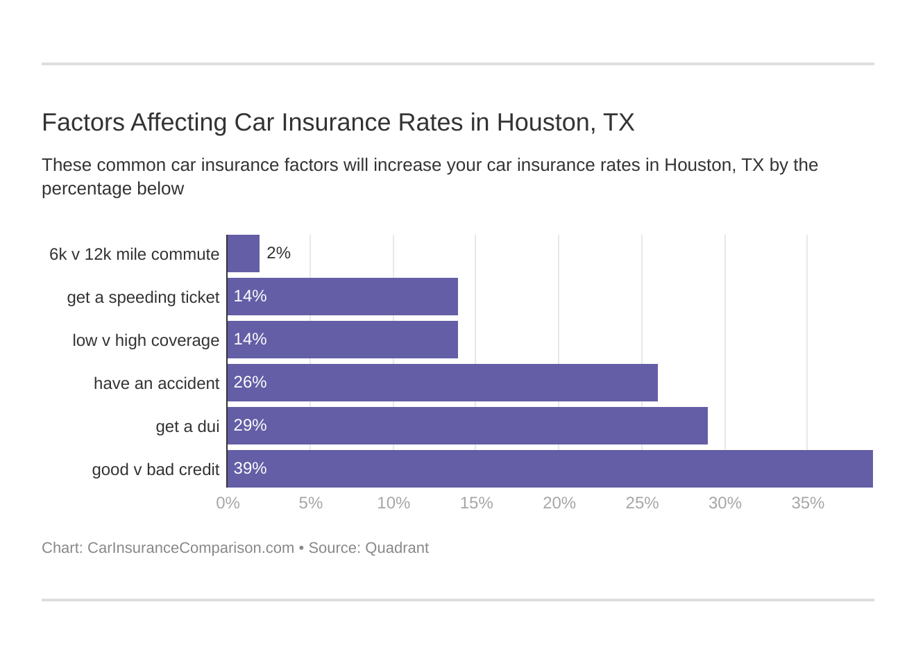 Factors Affecting Car Insurance Rates in Houston, TX